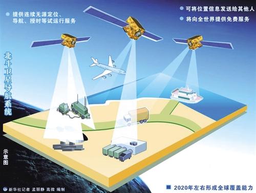 北斗三号导航系统采取星间、星地传输功能一体化设计